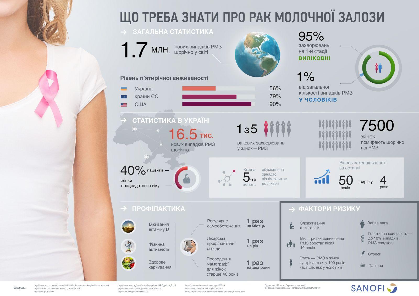 shho-treba-znaty-pro-rak-molochnoyi-zalozy_infografika-3