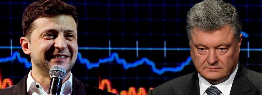Зеленський випереджає Порошенка на 47%: нове соцопитування