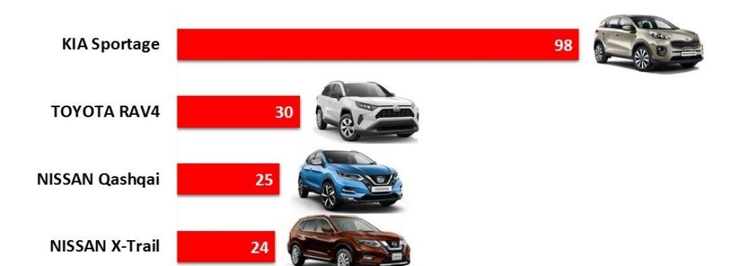 За три місяці львів'яни на автомобілі витратили 25 мільйонів доларів