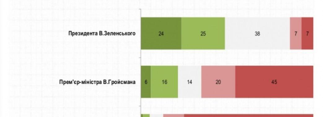 Соціологи: кількість незадоволених діями Зеленського зросла на 3%