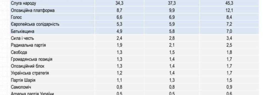 """Соціологи: підтримка партії """"Голос"""" перевищила 8%"""