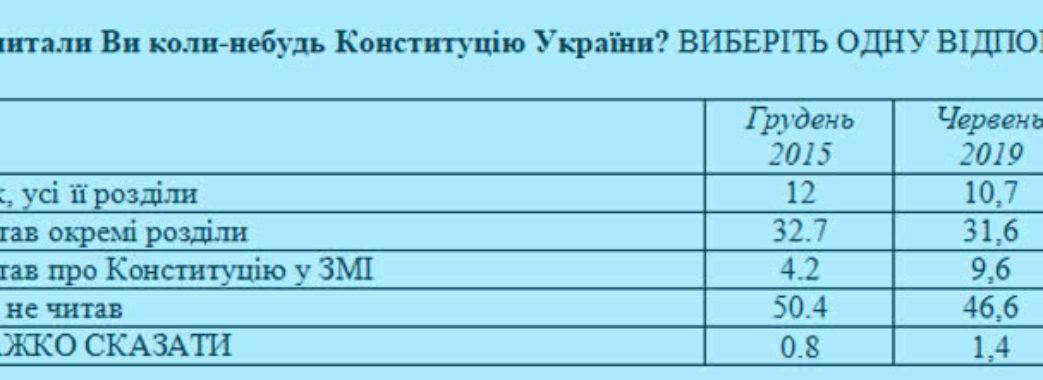 Українці розповіли чи читали Конституцію держави і чи хочуть зміни тексту