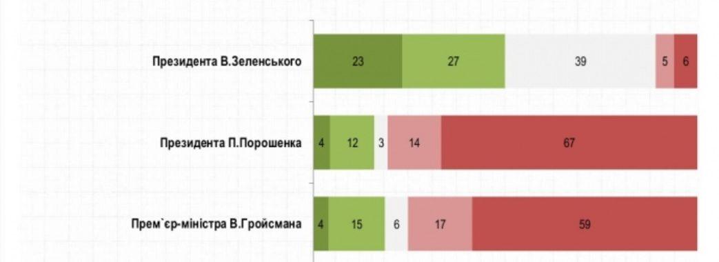 Українці розповіли чи задоволені діяльністю Зеленського, уряду та парламенту