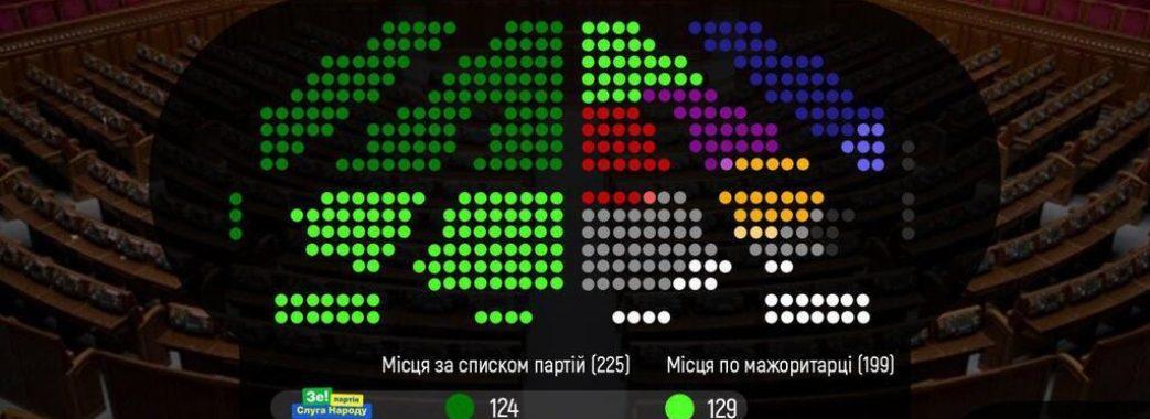 «Коаліція вже є, монобільшість»: представник Зеленського в уряді