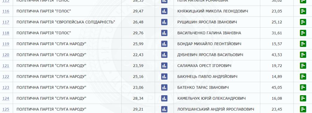 ЦВК: остаточно визначились переможці на 9 з 12 мажоритарних округів Львівщини