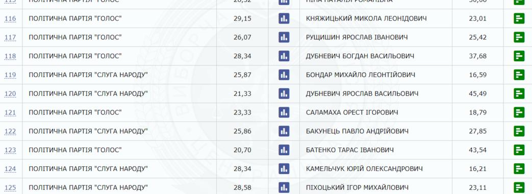 ЦВК: на мажоритарках Львівщини лідирують Дубневичі, Батенко та представники 6 партій