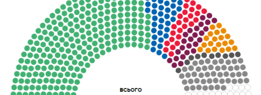 ЗМІ: «Слуга народу» отримує 253 депутатських мандати