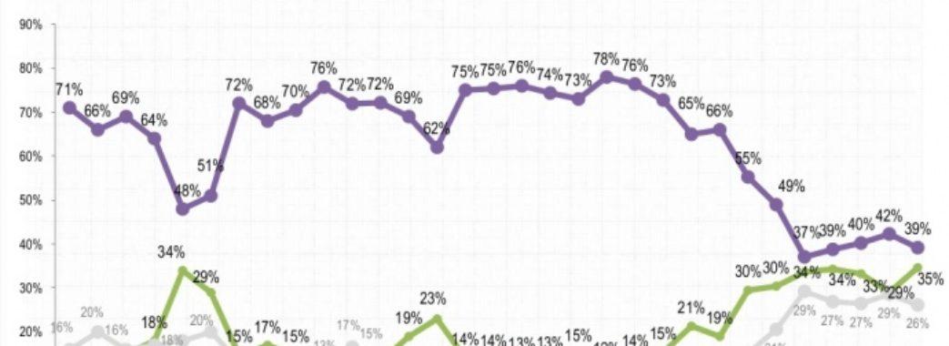 Соціологи: Рівень оптимізму українців – найвищий за останні 8 років