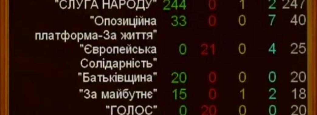 Верховна Рада звільнила усіх членів ЦВК