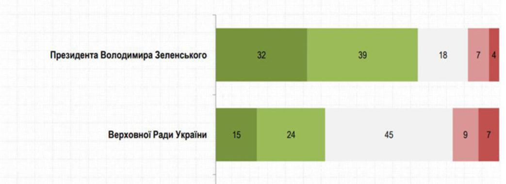 Соціологи: Рівень задоволеності діями Зеленського виріс у 1,5 рази