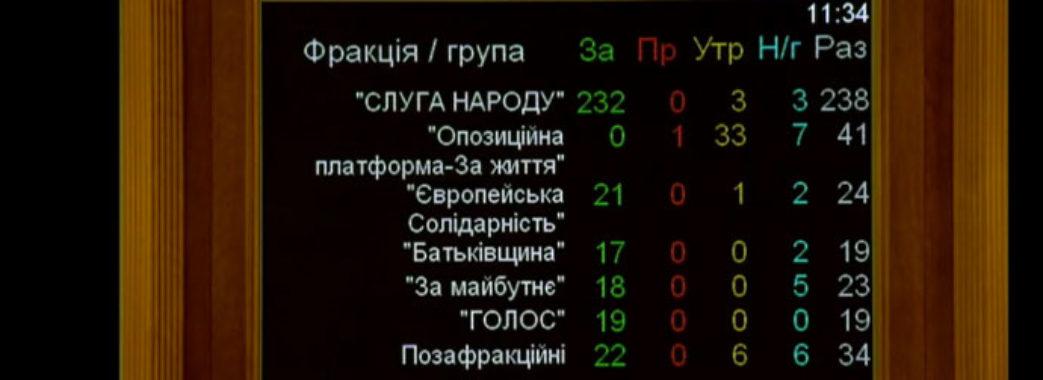 Нардепи з Львівщини не підтримали надання добровольцям статусу учасника бойових дій