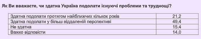 475e9b6-ukraina-razumkov1