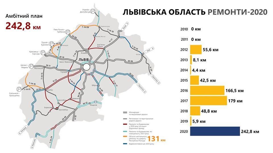 Ремонтують дороги Східниця-Пісочна та Самбір-Борислав, Дрогобич-Стрий - у планах , фото-3